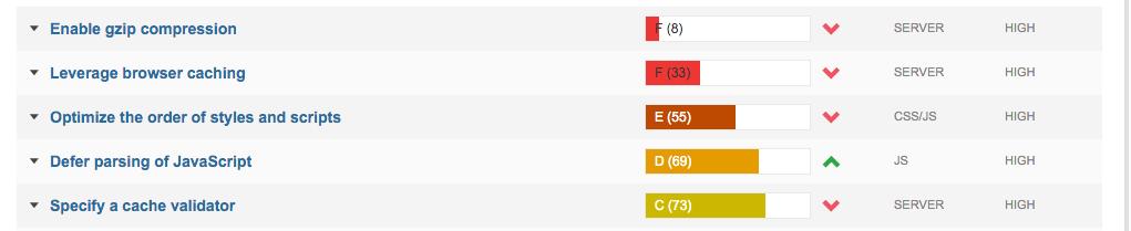 Velocità del sito web non ottimizzata